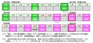 手当 札幌 扶養 児童
